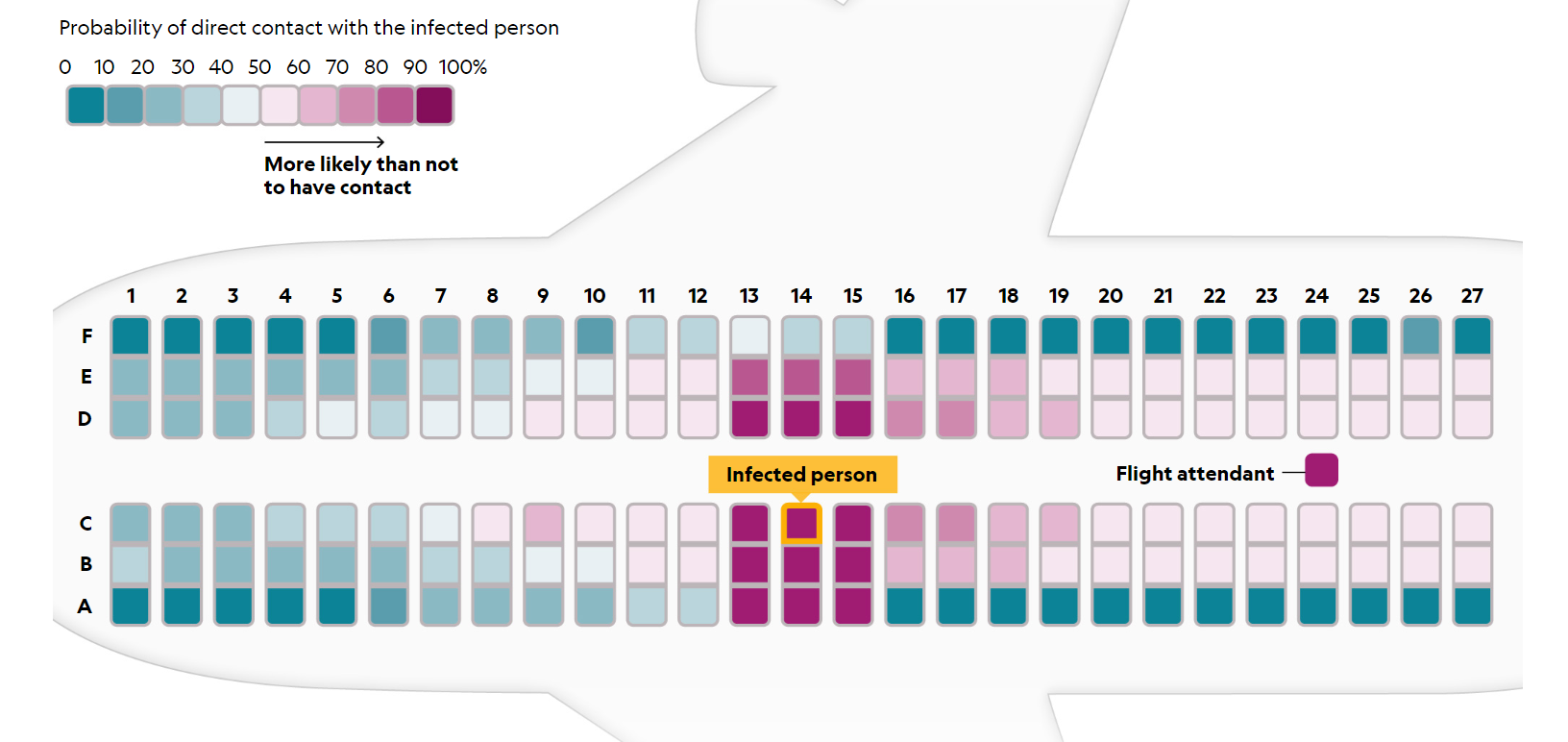 A National Geographic diagram showing how the Coronavirus spreads on an airplane. The infected person is highlighted, with high risk of infection only within a couple rows of them and lower risk farther away.