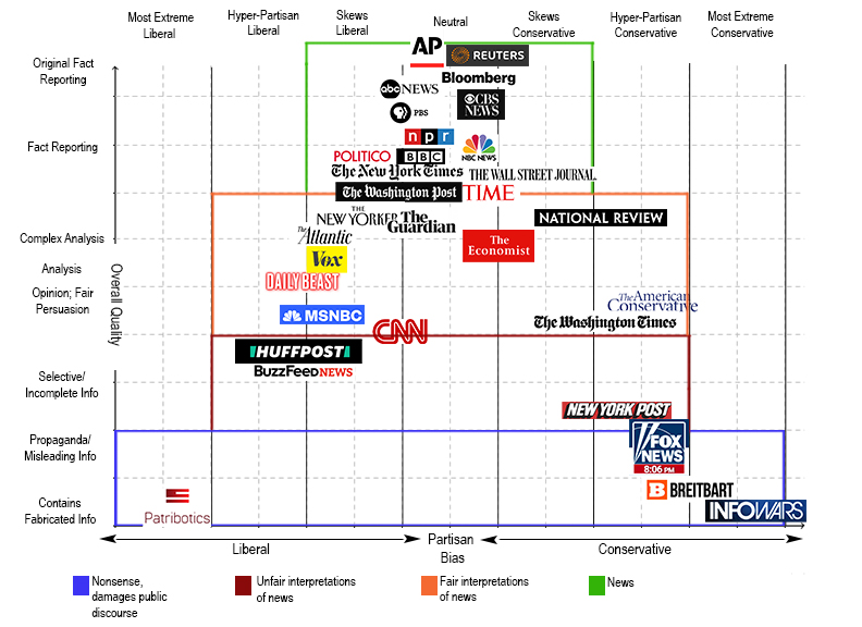 How Biased Is Your News