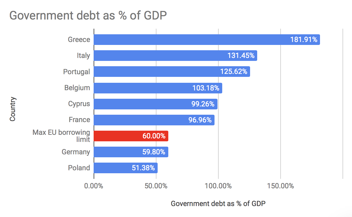 IMF data aout Debt v. GDP
