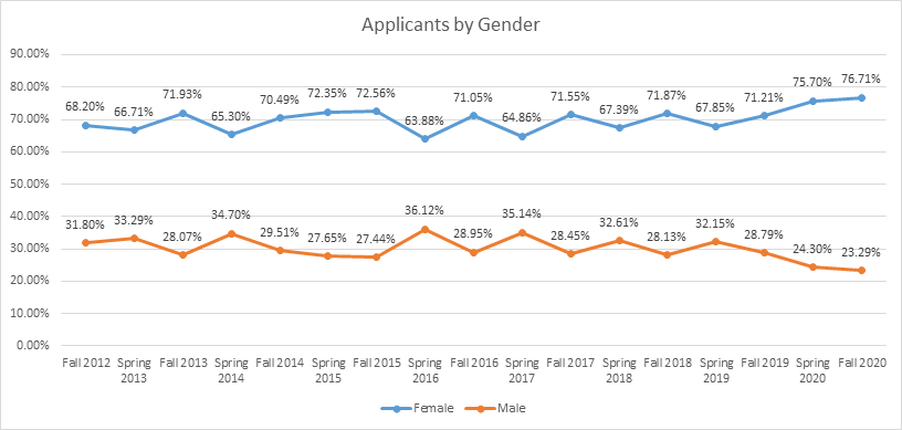 Applicants by gender