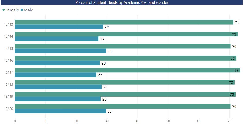 Demographics of students.
